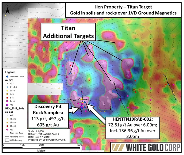 Titan RAB Holes w Other Targets